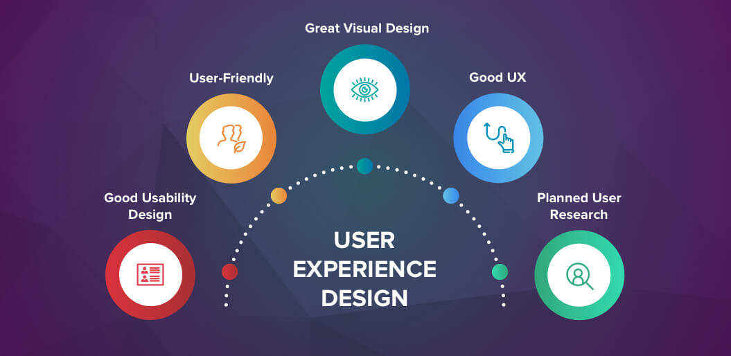 How to Make a Successful UX Design